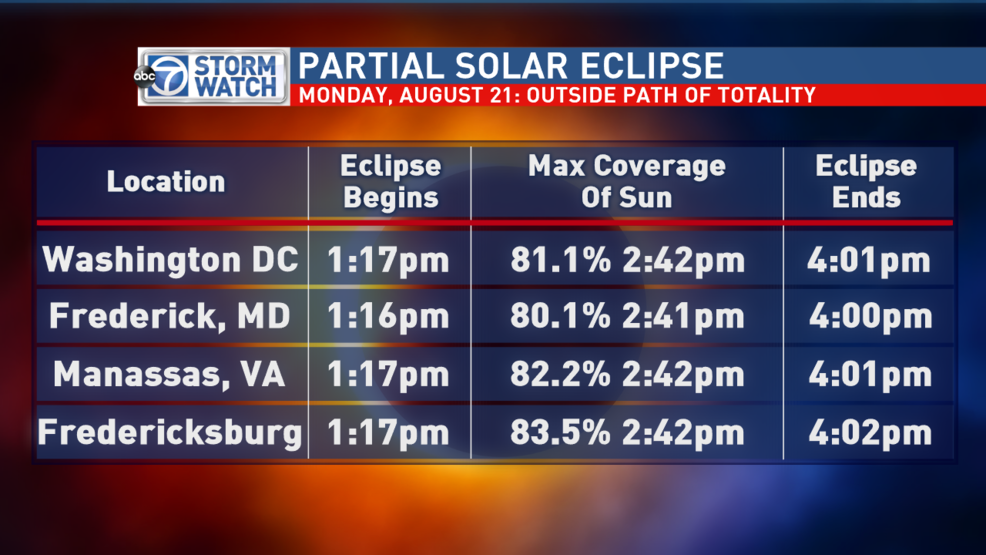 Last minute ways to view the eclipse in the DC area