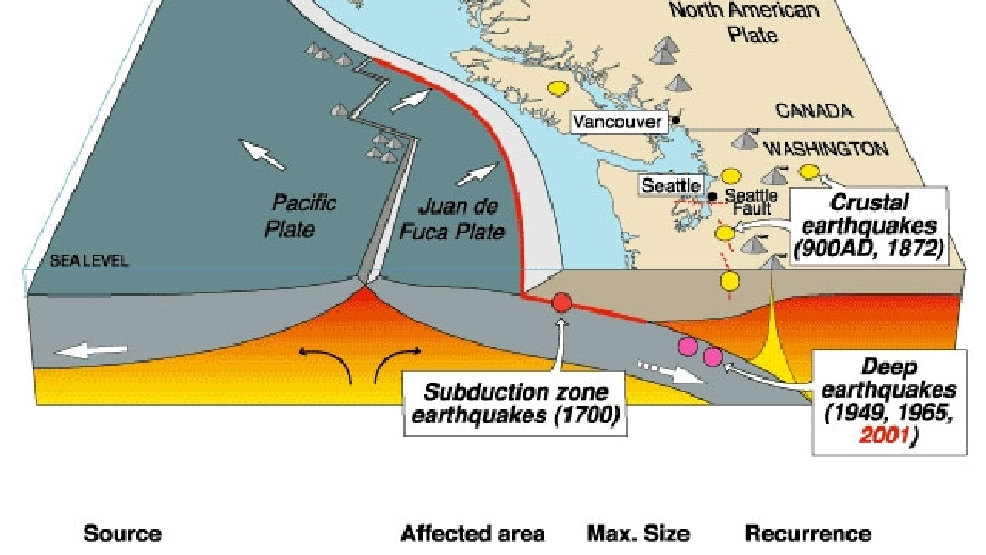 Oregon marks 315 years without a megathrust earthquake | KVAL