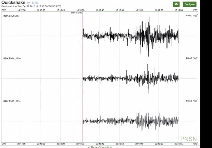 Seismographs record the shaking from CenturyLink Field after Seattle's Jimmy Graham scores the game winning touchdown on Oct. 29, 2017 (Photo via Pacific Northwest Seismic Network)
