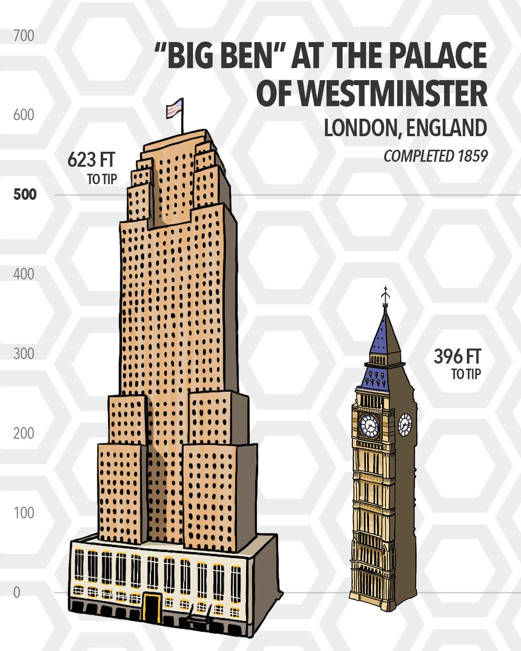 The Palace of Westminster in London, England features the iconic clock tower nicknamed Big Ben. Built over 70 years before Carew Tower, Big Ben stands 396 feet tall—a full 227 feet shorter than Cincinnati's 2nd tallest building. (Source: SkyscraperCenter.com) / Image: Phil Armstrong // Published: 5.15.19