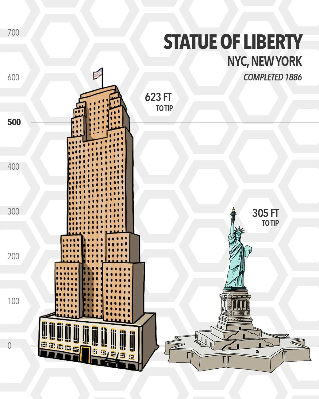 The Statue of Liberty stands 305 feet tall in New York City—a full 318 feet shorter than Carew Tower to its tip. Carew Tower was completed 46 years after Lady Liberty. (Source: SkyscraperCenter.com) / Image: Phil Armstrong // Published: 5.15.19