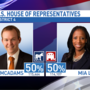 McAdams lead less than one percent vs. Love, thousands of ballots yet to be counted