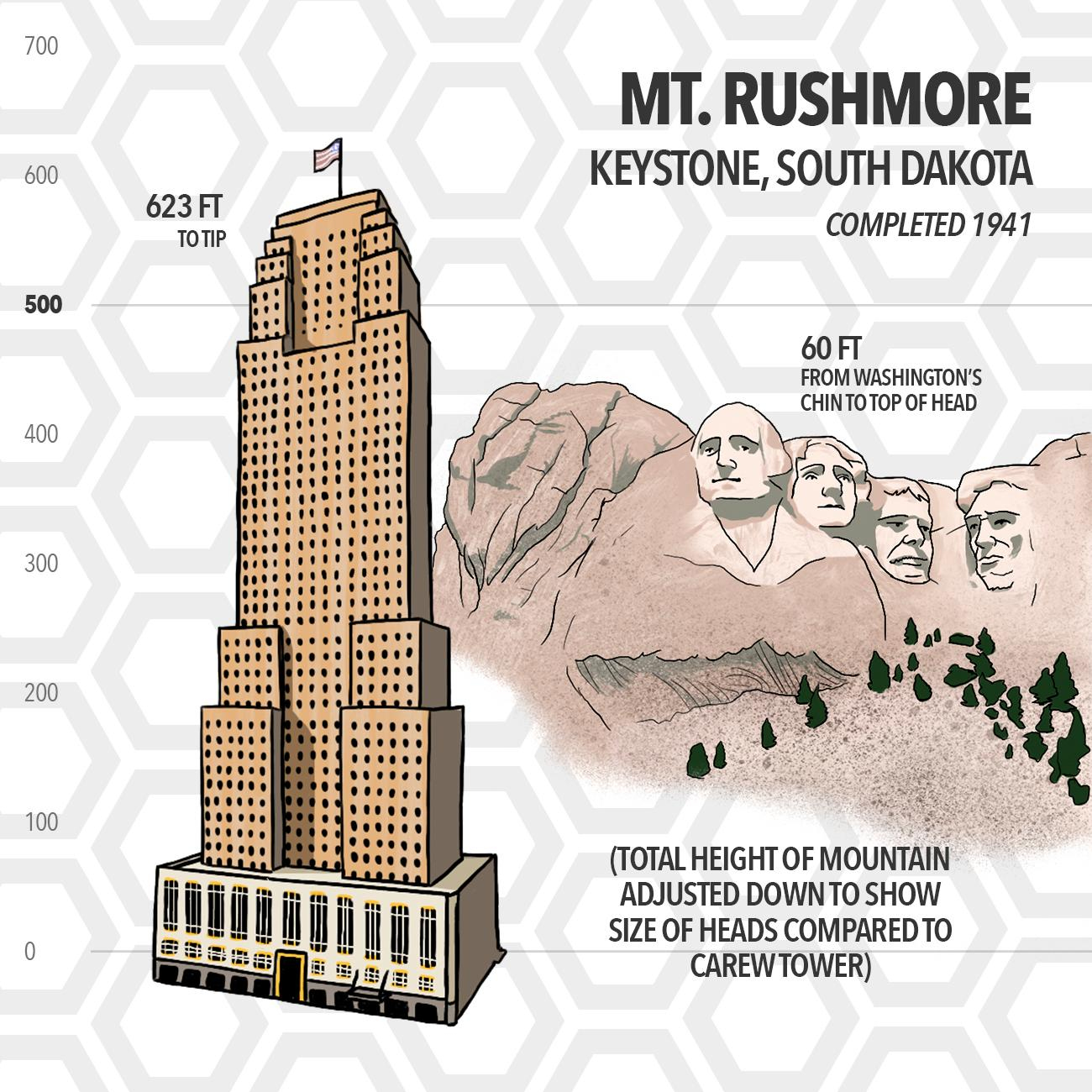 Mt. Rushmore in Keystone, South Dakota is huge. But when you compare the size of Washington's head from chin to top (a total of 60 feet), it's really not super large when compared to the Carew Tower. All four heads were finished by 1941. (Source: Encyclopedia Britannica) / Image: Phil Armstrong // Published: 5.15.19